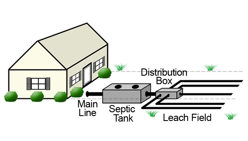 Septic system for typical residential service